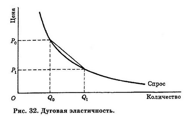 Задачи по ценовой эластичности спроса с решением задачи по математике в диаграммах с решением